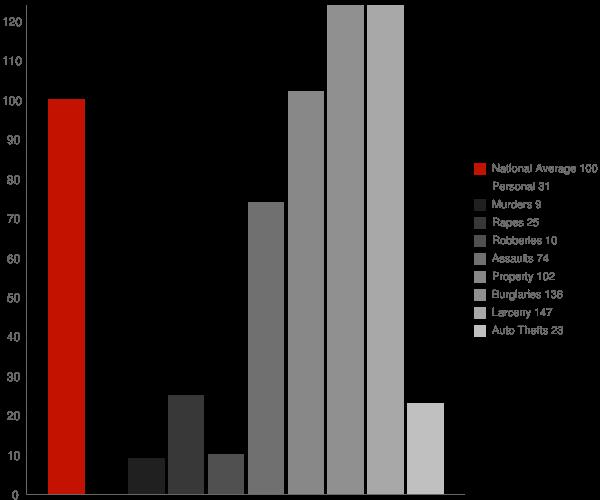 Portal GA Crime Statistics
