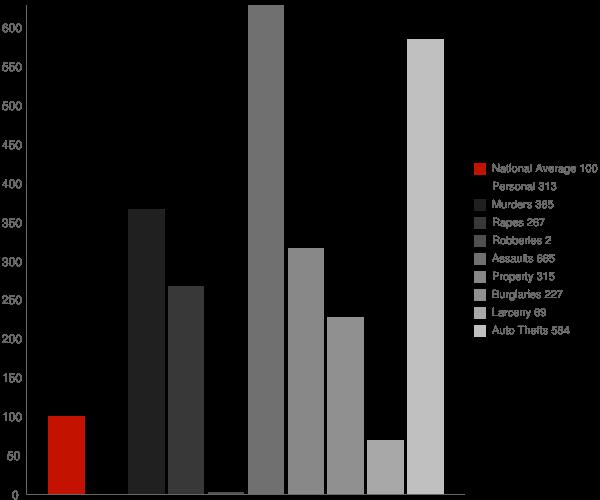 Wainwright AK Crime Statistics