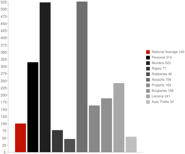 Reeves LA Crime Statistics
