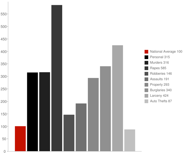 Tuckahoe NY Crime Statistics