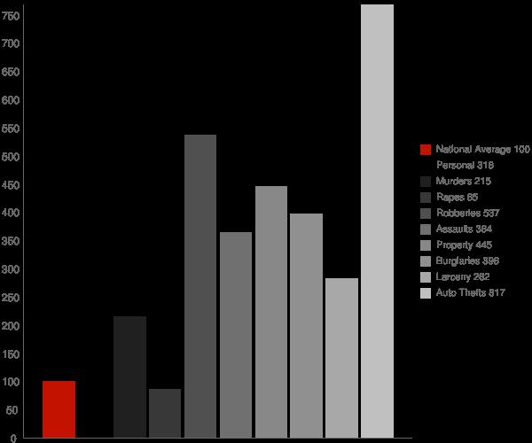 Adelphi MD Crime Statistics