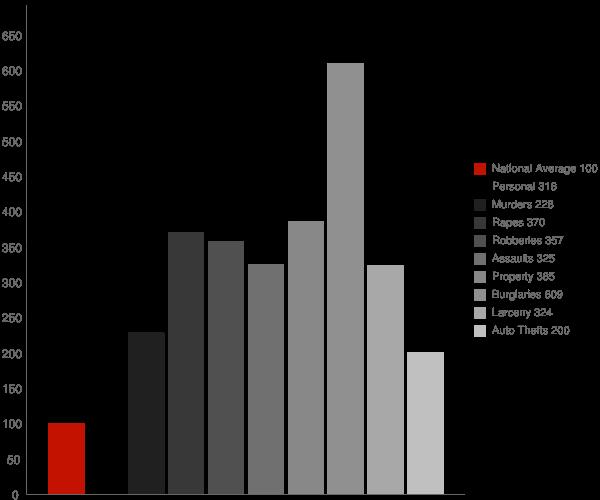 Spring Lake NC Crime Statistics