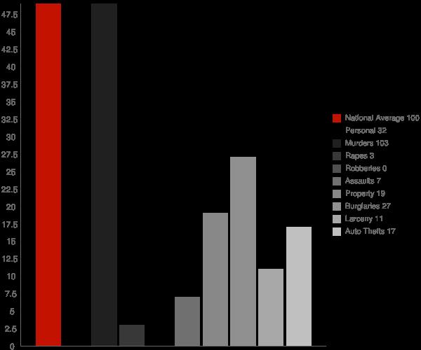 Union WV Crime Statistics