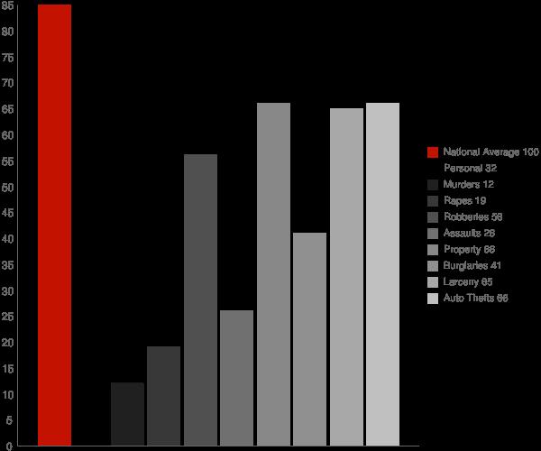 Locust Valley NY Crime Statistics