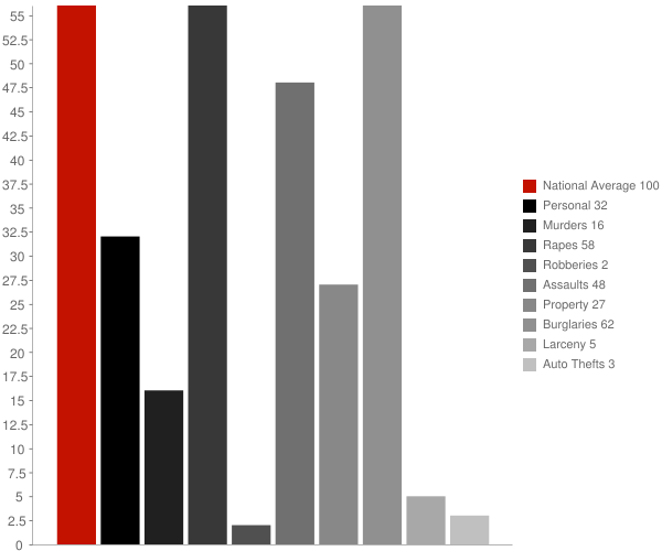 Houghton NY Crime Statistics