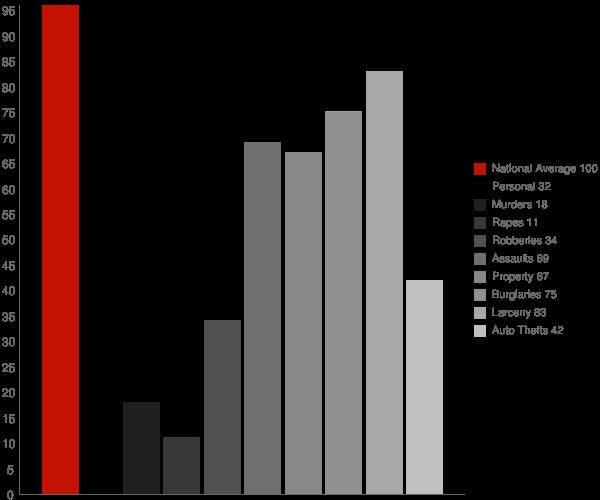 Wrens GA Crime Statistics