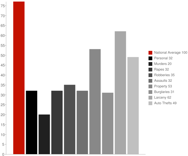 Merrick NY Crime Statistics