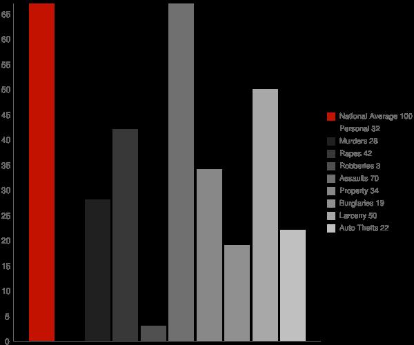 Meadow Lakes AK Crime Statistics