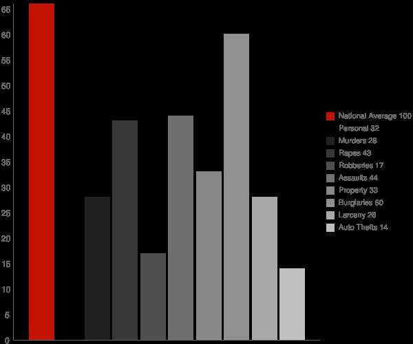 Lake of the Woods AZ Crime Statistics