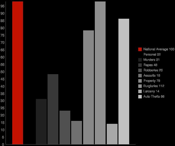Shrewsbury WV Crime Statistics