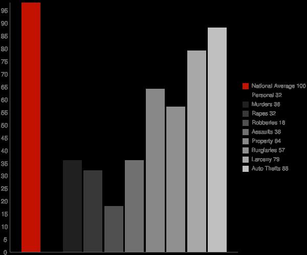Spaulding CA Crime Statistics