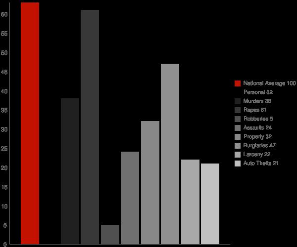 Lowell Point AK Crime Statistics