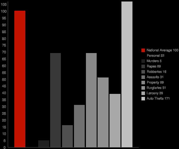 Buellton CA Crime Statistics