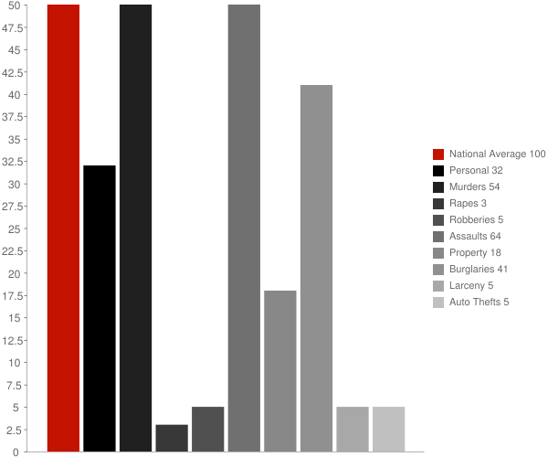 Paul Smiths NY Crime Statistics