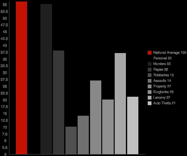 Ravenswood WV Crime Statistics