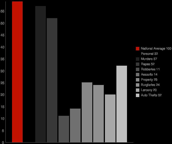 Loganville GA Crime Statistics