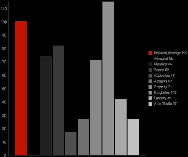 Shannon MS Crime Statistics