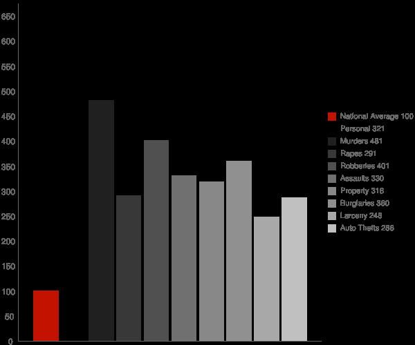 Bessemer AL Crime Statistics