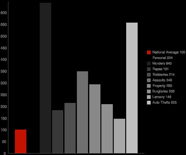 Newark NJ Crime Statistics