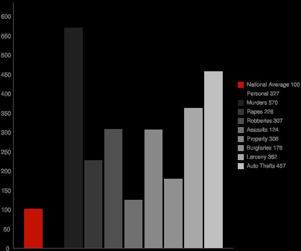 Cedarville MD Crime Statistics