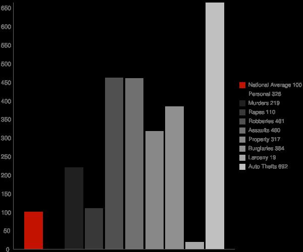 West Laurel MD Crime Statistics
