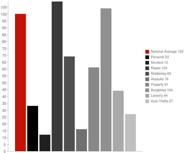 Poplarville MS Crime Statistics