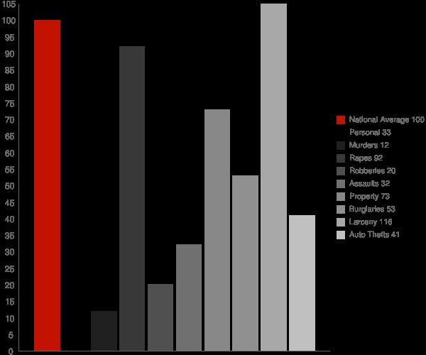 Chesterton IN Crime Statistics
