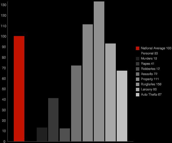 Middlebury IN Crime Statistics