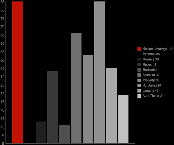 Clarkdale AZ Crime Statistics