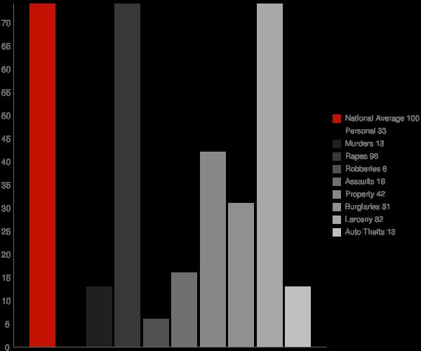 Potsdam NY Crime Statistics
