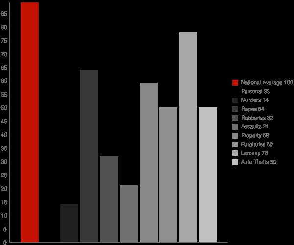 Snellville GA Crime Statistics