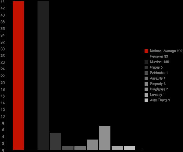 Geneva GA Crime Statistics