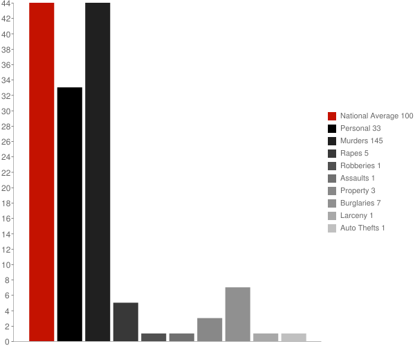 Junction City GA Crime Statistics