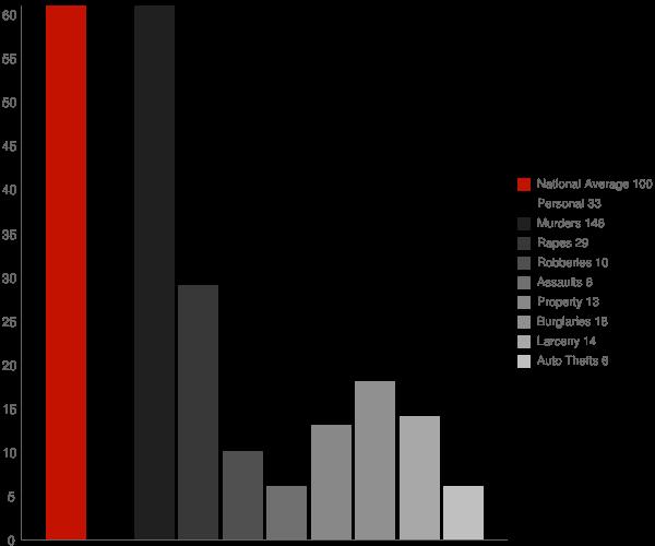 Florence MS Crime Statistics