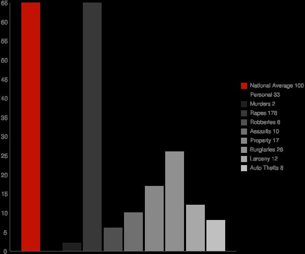 Zap ND Crime Statistics