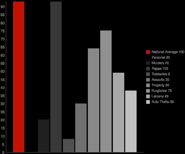 Melba ID Crime Statistics