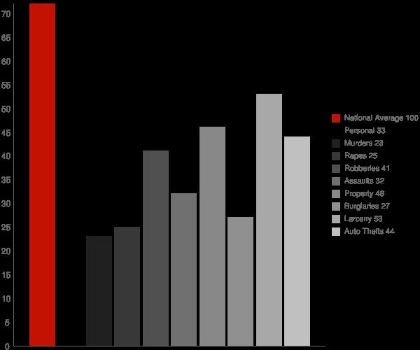 North Merrick NY Crime Statistics