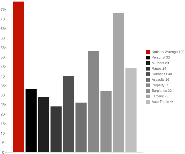 Hewlett NY Crime Statistics