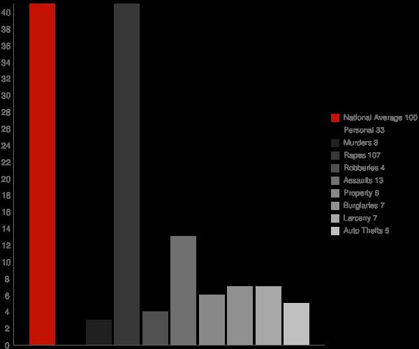 Parkwood CA Crime Statistics