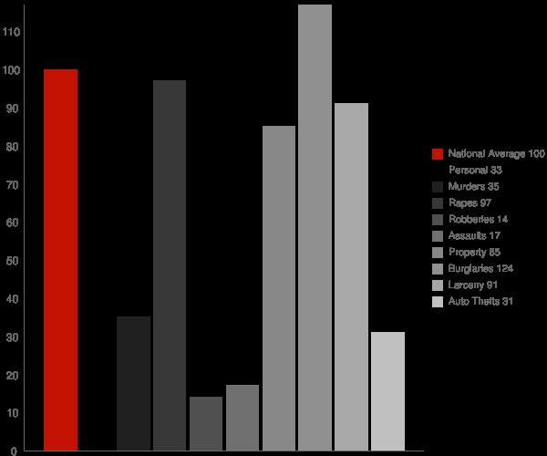 Lookout Mountain AL Crime Statistics