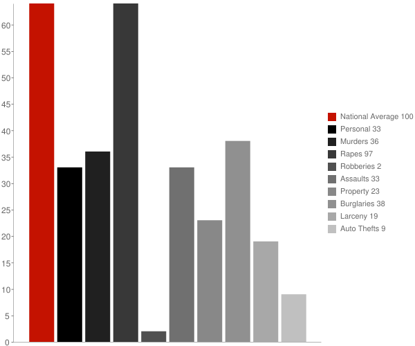 Sylvania AL Crime Statistics