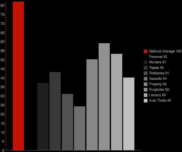Martinez GA Crime Statistics