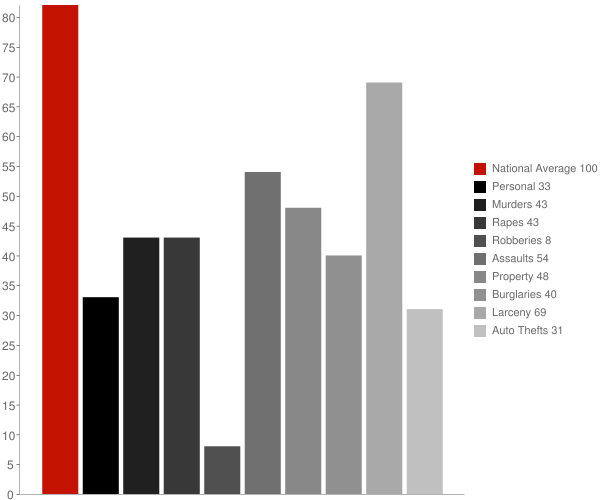 Geneva IN Crime Statistics