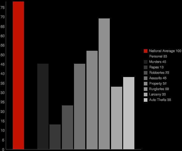 Village of the Branch NY Crime Statistics