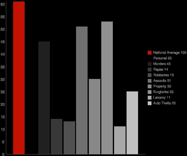 Yarrowsburg MD Crime Statistics