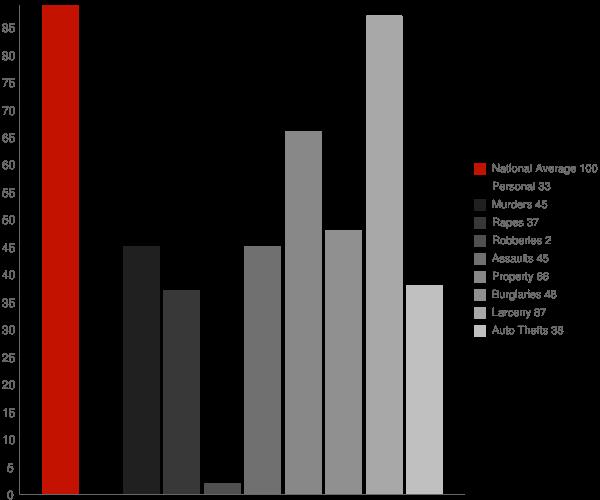 Rupert ID Crime Statistics
