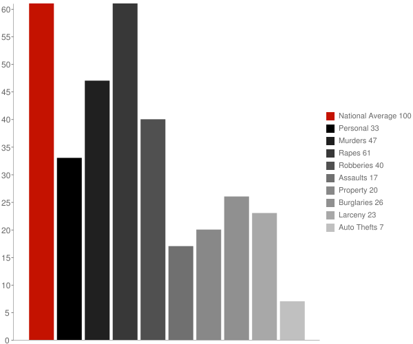 Calvert AL Crime Statistics