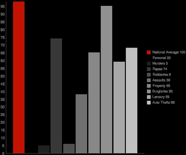Jackson CA Crime Statistics