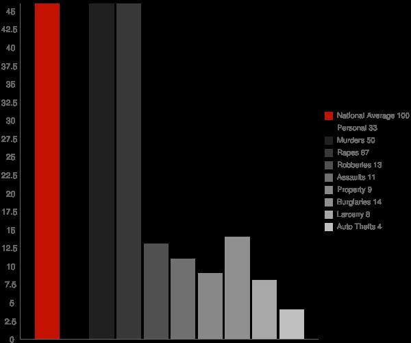 Basile LA Crime Statistics