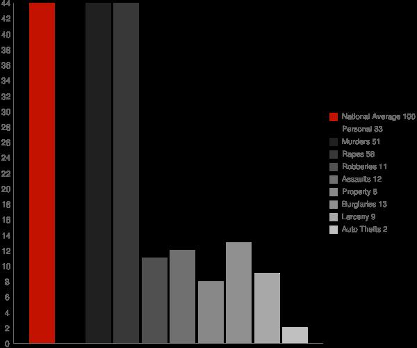 Jersey GA Crime Statistics